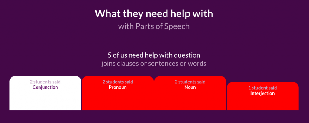 Identifying what students need help with