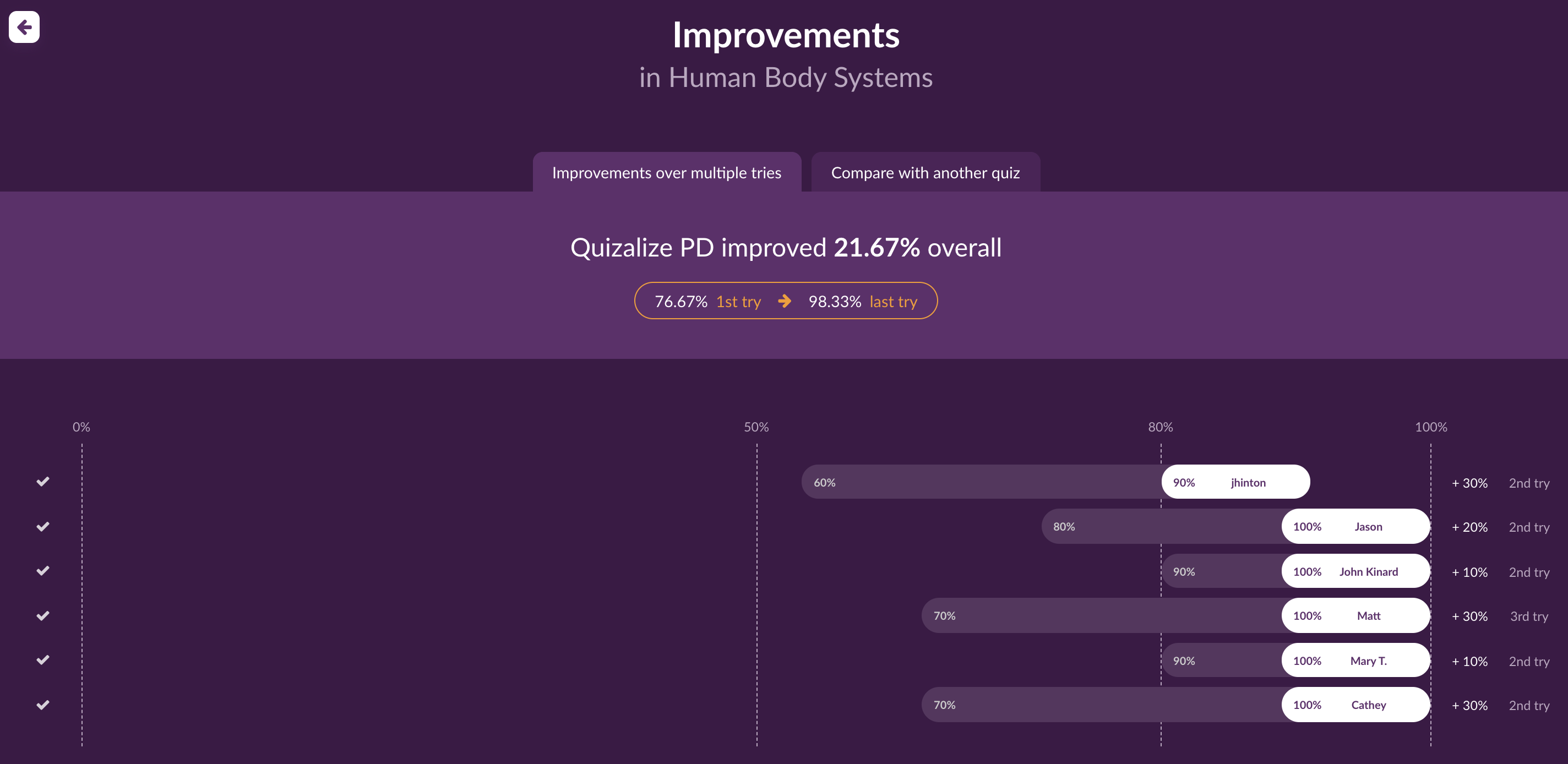Track student improvements on Quizalize