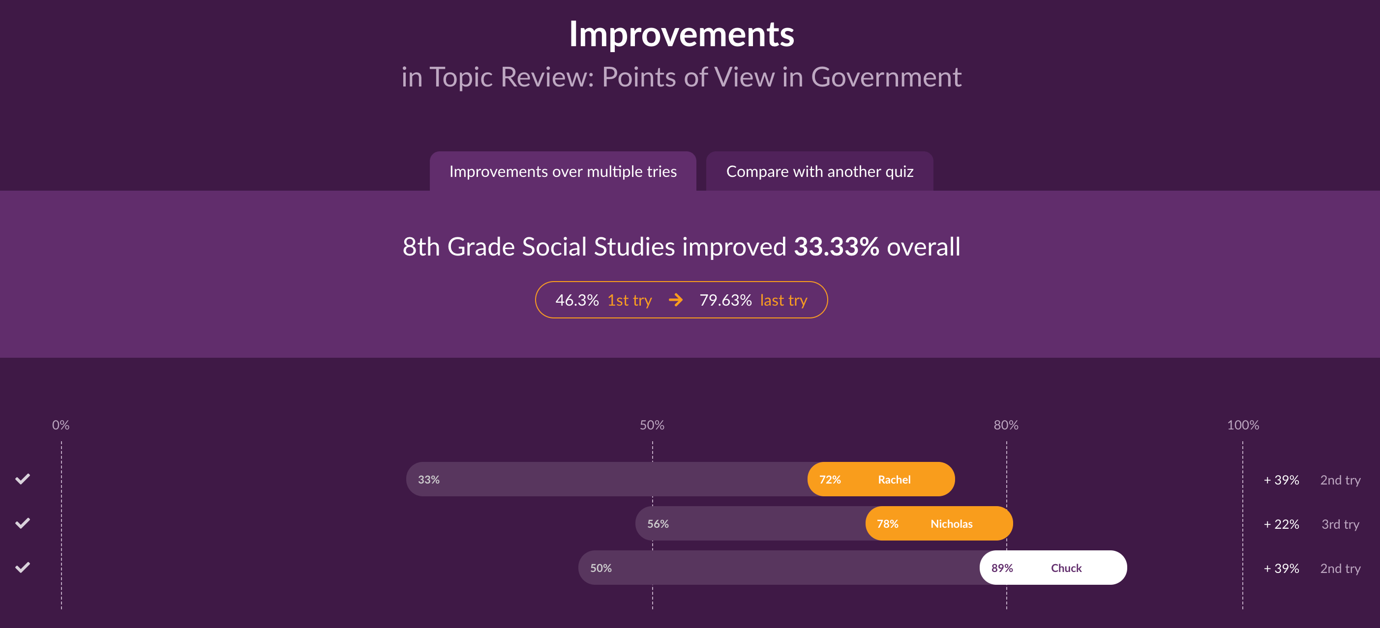 Tracking student improvements with Quizalize